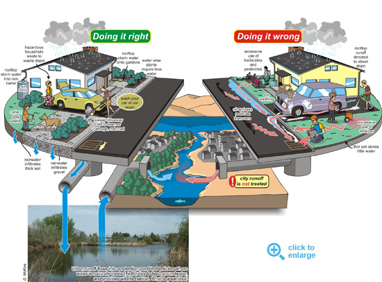 Okanagan Outdoor Water Usage diagram